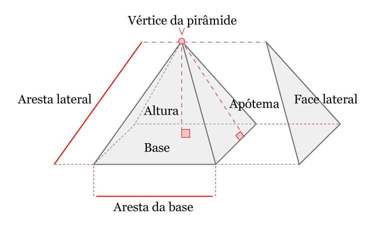 Pirâmide | Educa Mais Brasil