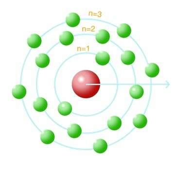 Representação do modelo atômico de Bohr